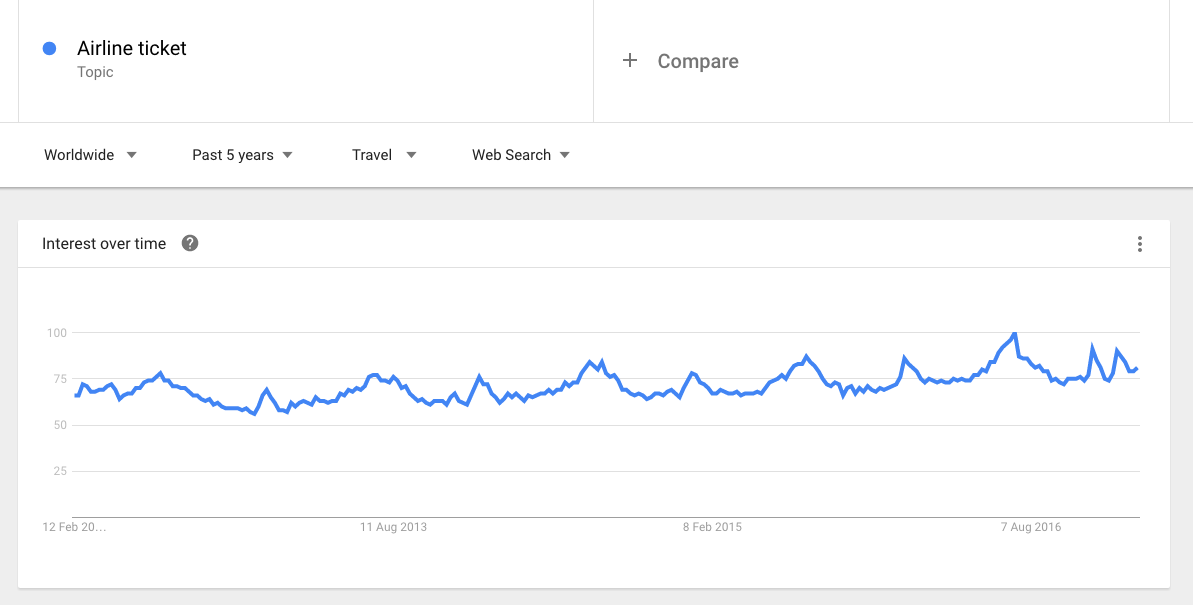 Google trends showing searches for airline tickets