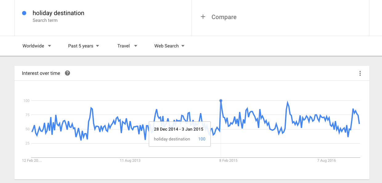 Google trends - holiday destination.png