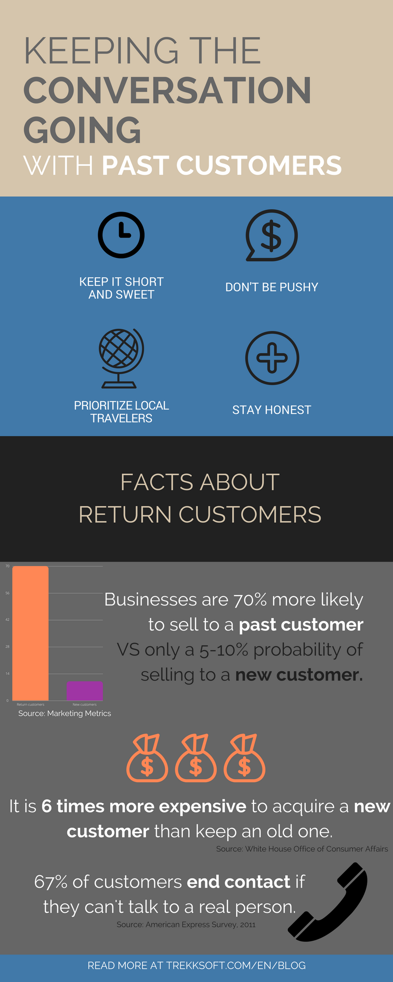 Return customers - Infographic