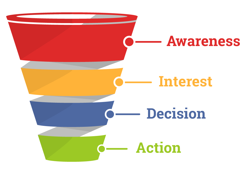Sales Funnel (AIDA).png