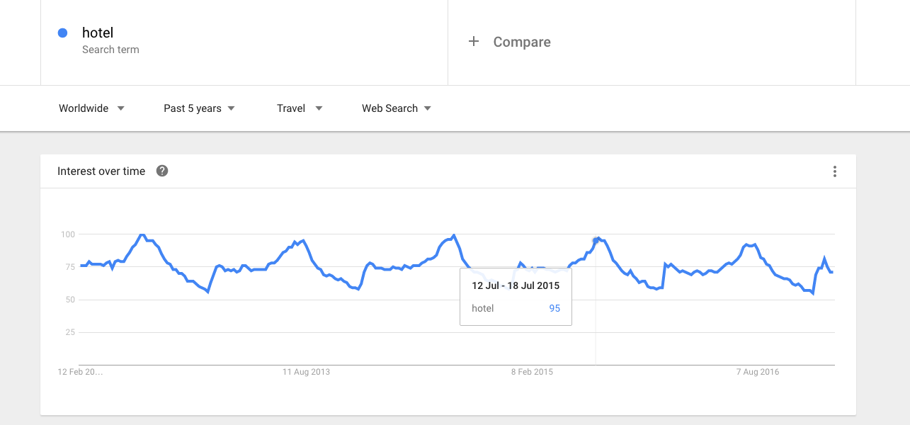 Searches for hotel rooms over 5 years