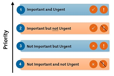 Prioritise urgent and important tasks
