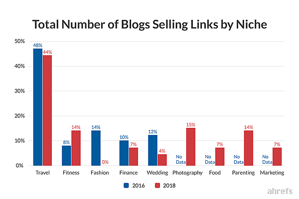 Blogs selling links