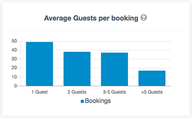 Customer insights - ave guests