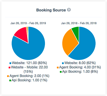 Customer insights - booking source