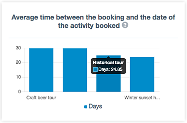 Customer insights - booking time