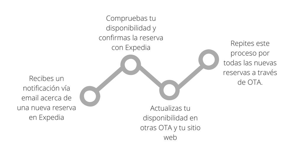 ES_Channel manager offline process