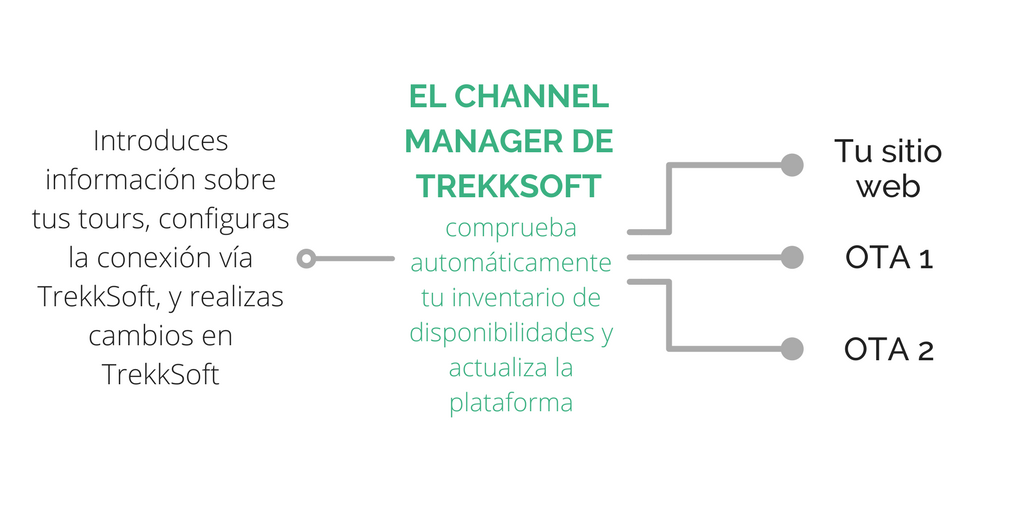 ES_Channel manager