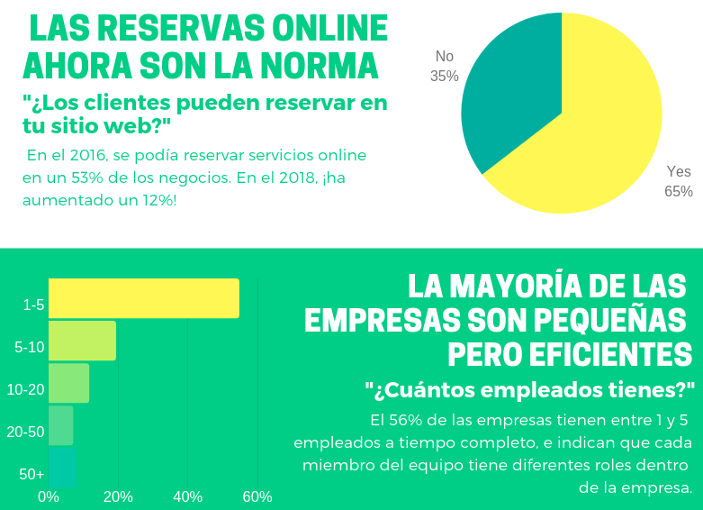 las reservas online ahore son la norma