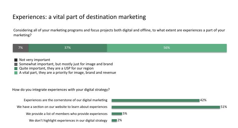 Experiences in destination marketing - TrekkSoft Research