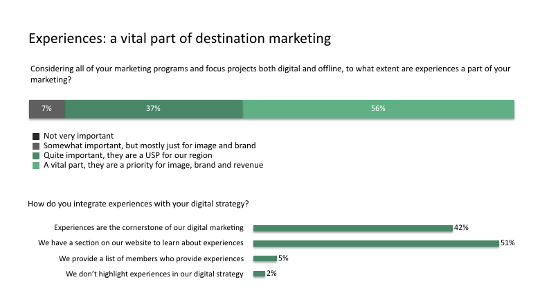 Experiences in destination marketing - TrekkSoft Research