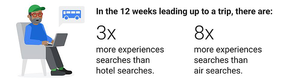Hotel digital marketing and online booking -- Google reports experience searches more than hotel searches