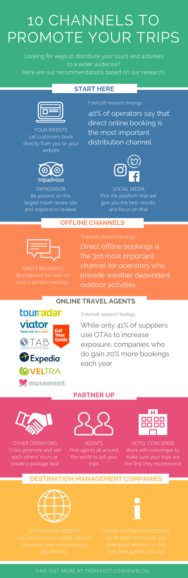 10 channels to promote your trips