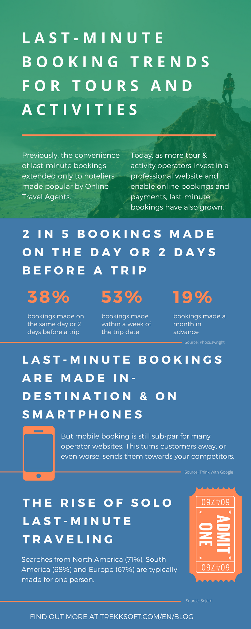 Last-minute booking trends [INFOGRAPHIC] (2).png