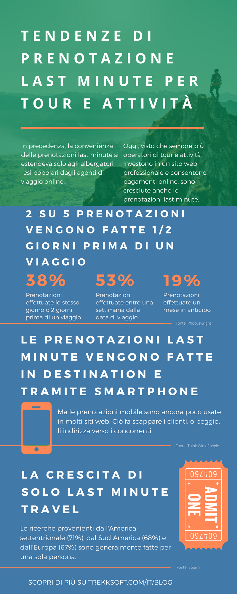 Last-minute booking trends [INFOGRAPHIC].png
