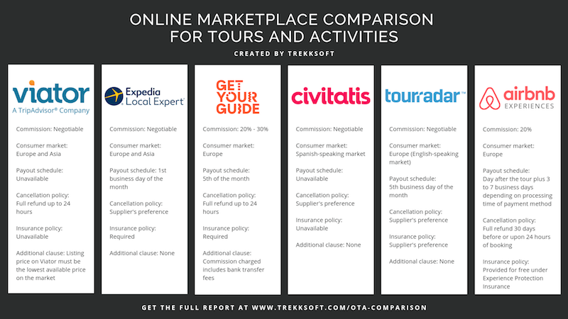 OTA comparison infographic - Image