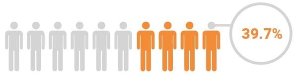 Percentage females 2