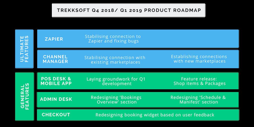 Q4 - Q1 Product Roadmap