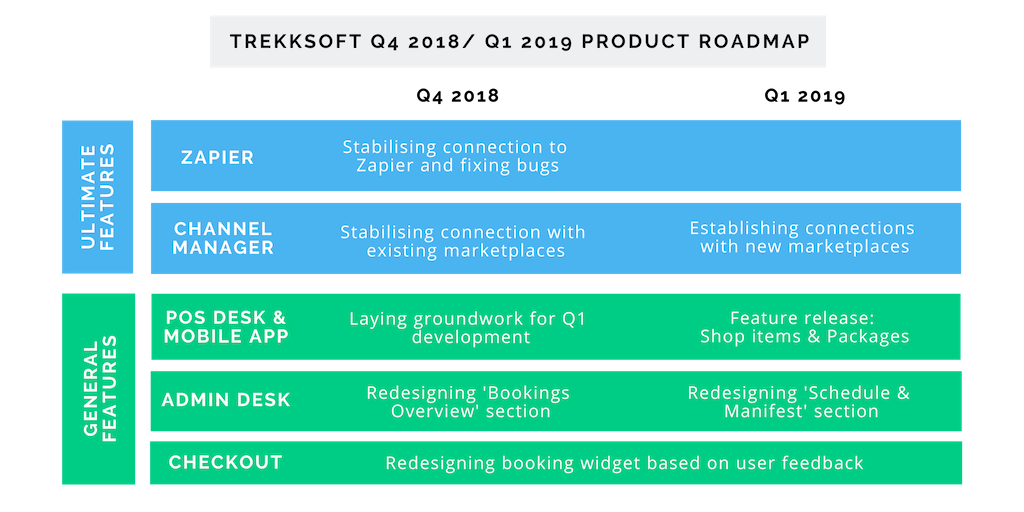 Q4 - Q1 Product Roadmap