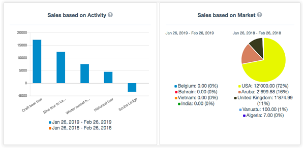 Sales based on activity and market