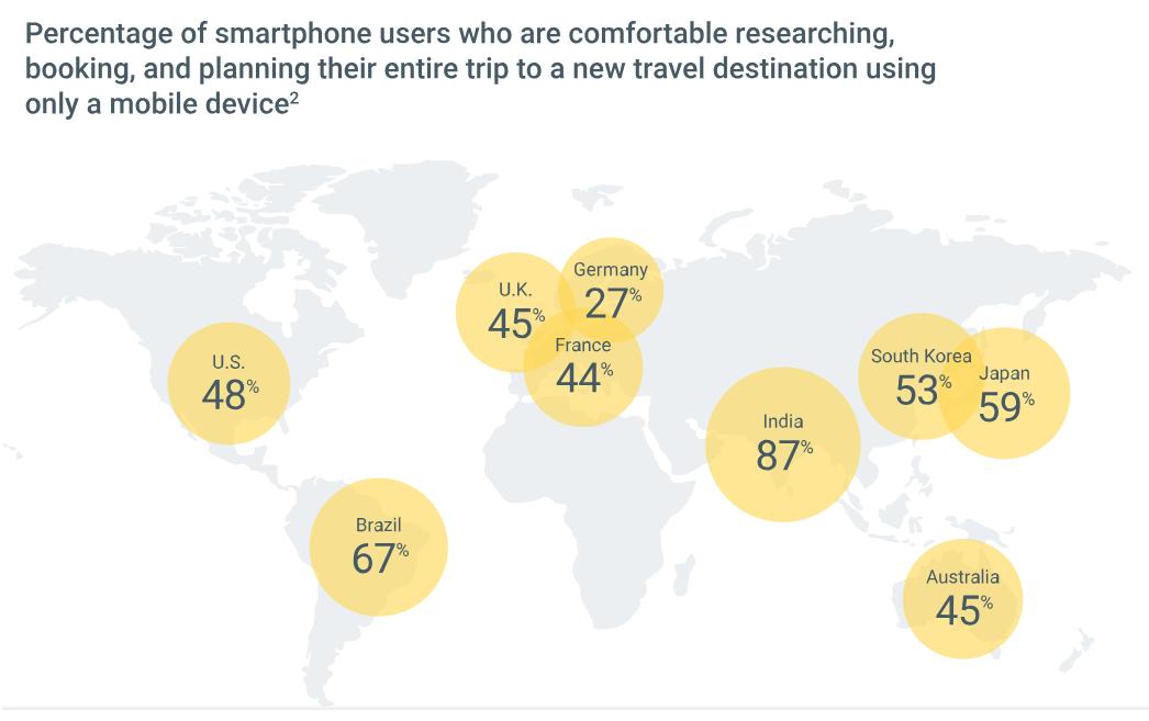 utenti smartphone_65 STATISTICHE & DATI DA CONOSCERE SUL TURISMO 2018-2019
