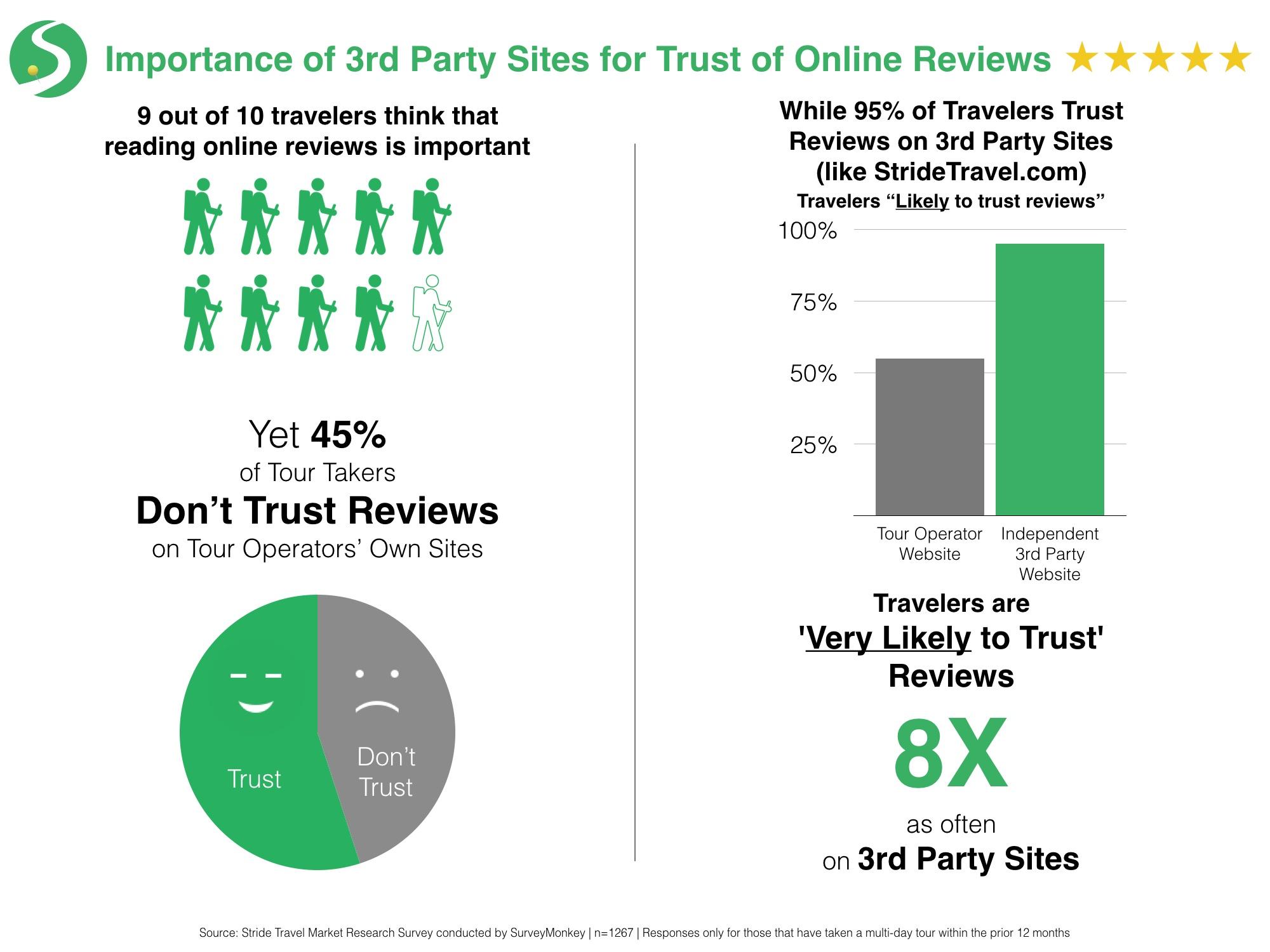 Trust of Online Reviews - Stride Travel.jpg