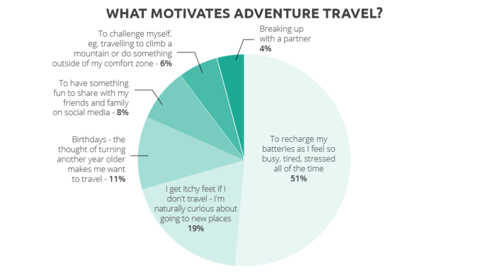 What motivates adventure travel-1