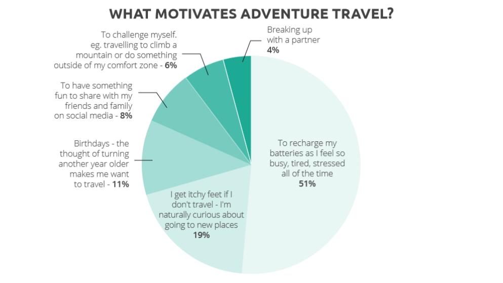 What motivates adventure travel-1