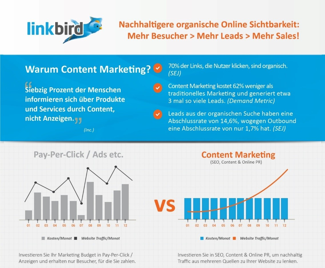 Wichtigkeit von Content Marketing Linkbird
