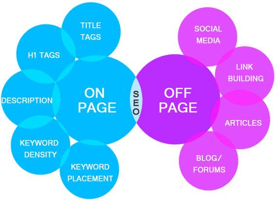 ottimizzazione seo on page off page coworking space