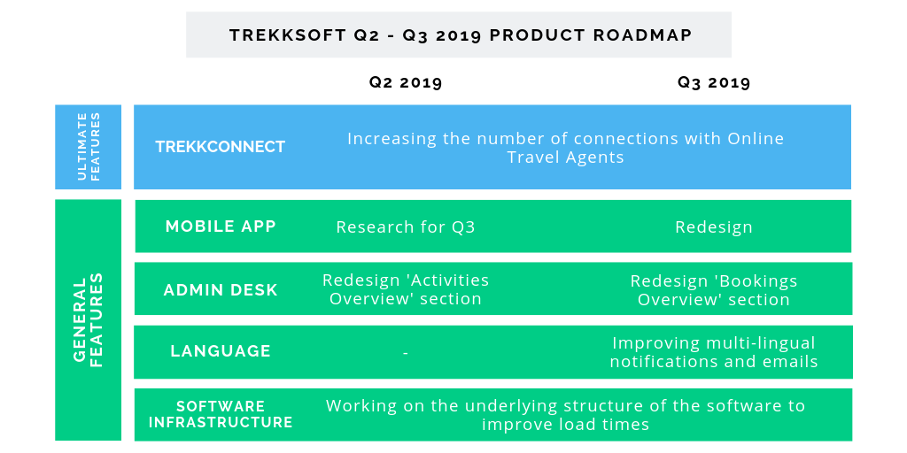 2019 Q2 - Q3 Product Roadmap