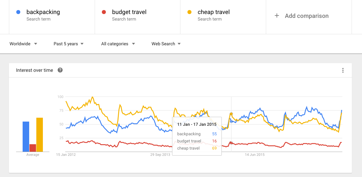 Google Trends - Budget travel.png