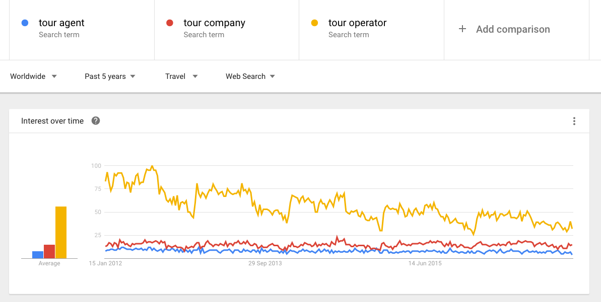 Google Trends - Tour company.png